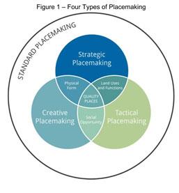4-types-placemaking